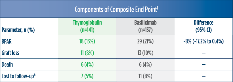 Individual components of the Thymoglobulin and Basiliximab trial chart