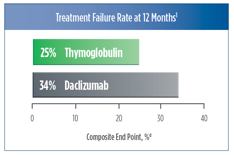 Treatment failure rate at 12 months for Thymoglobulin and Daclizumab trial chart