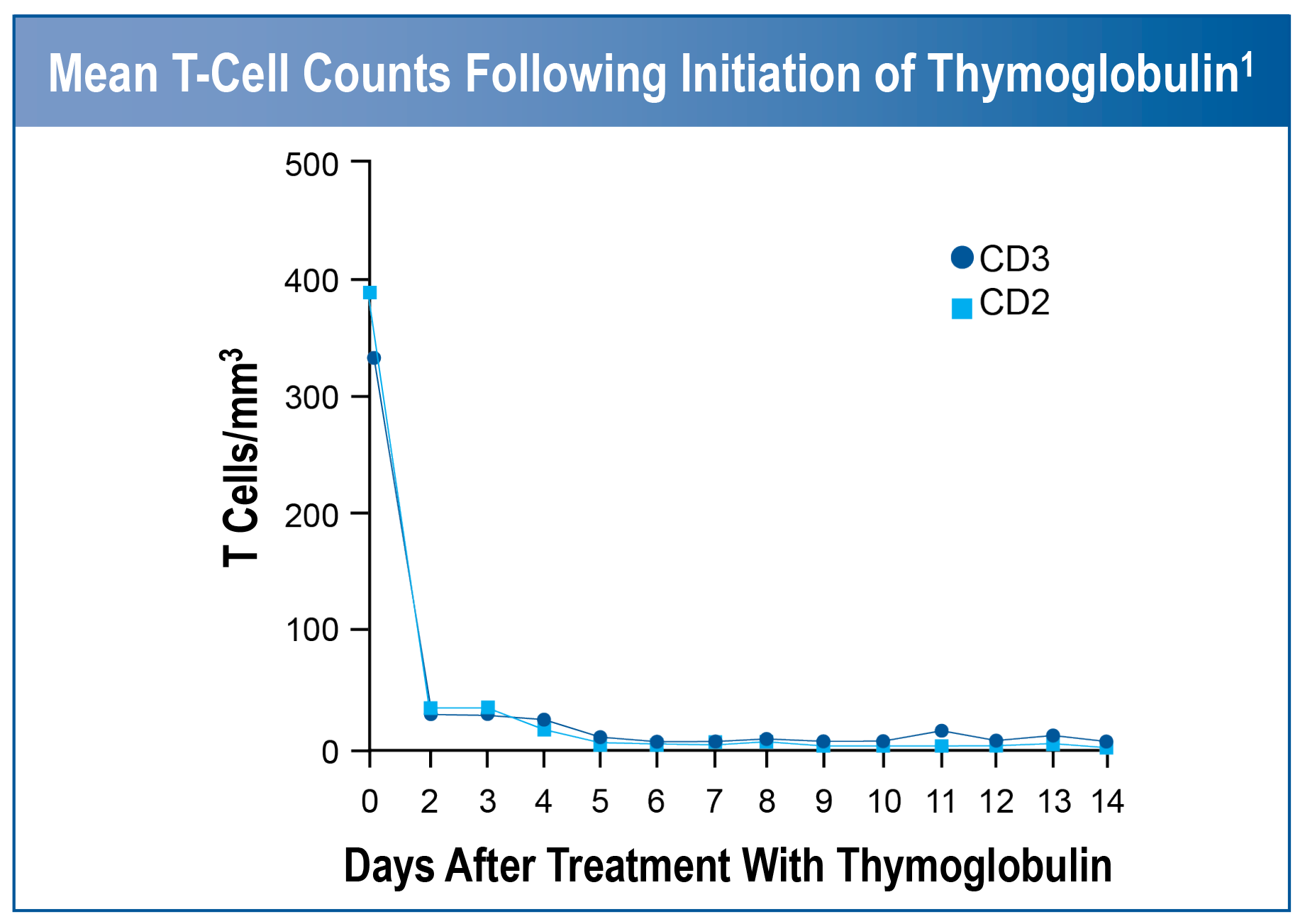 Mean T-Cell counts following initiation of Thymoglobulin therapy chart