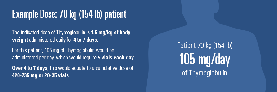 The indicated dose of Thymoglobulin is 1.5mg/kg of body weight administered daily for 4 to 7 days