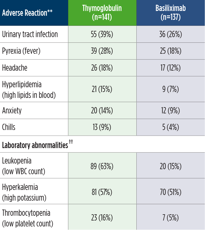 Adverse Reactions and Laboratory Abnormalities Reported Following Thymoglobulin vs. Basiliximab clinical study chart