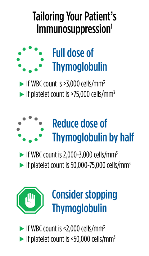 Recommended dose adjustments for Thymoglobulin chart
