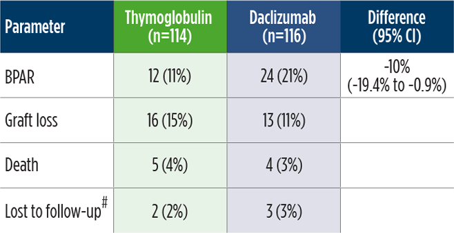 Individual components of the Thymoglobulin and Daclizumab trial chart
