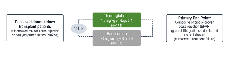 Trial design for comparing efficacy and safety of Thymoglobulin and Basiliximab chart